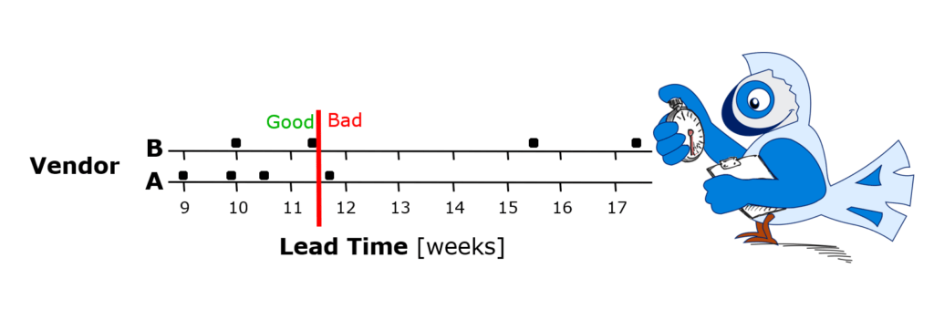 O'Peep measuring the Lead Times of Vendors A and B (continuous data).